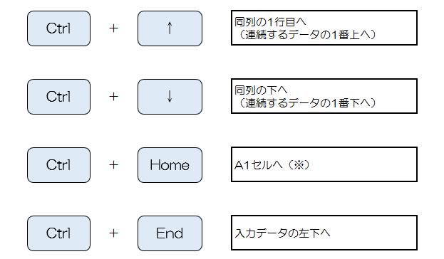 Excel_移動_ショートカットキーの画像