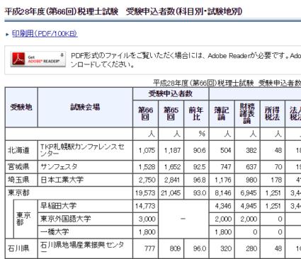 h28_66_税理士試験申込者数_11