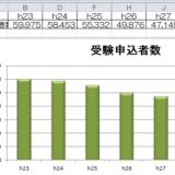 h28_66_税理士試験申込者数のグラフ