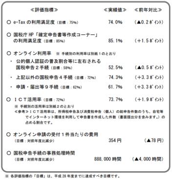 h27_e-tax利用状況等_12