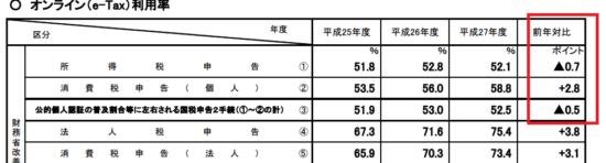 h27_e-tax利用状況等_13