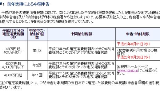 個人事業主の平成28年分の消費税等の中間申告(年1回のケース)