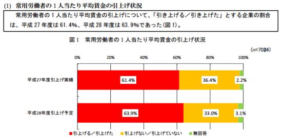 h28_%e4%b8%ad%e5%b0%8f%e4%bc%81%e6%a5%ad%e3%81%ae%e9%9b%87%e7%94%a8%e7%8a%b6%e6%b3%81_12