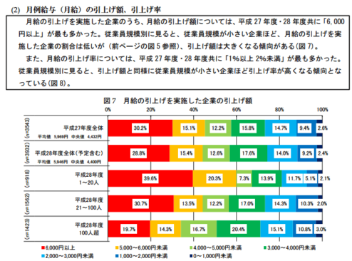 h28_%e4%b8%ad%e5%b0%8f%e4%bc%81%e6%a5%ad%e3%81%ae%e9%9b%87%e7%94%a8%e7%8a%b6%e6%b3%81_13