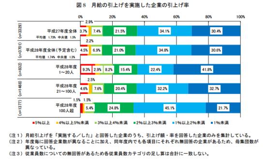 h28_%e4%b8%ad%e5%b0%8f%e4%bc%81%e6%a5%ad%e3%81%ae%e9%9b%87%e7%94%a8%e7%8a%b6%e6%b3%81_14
