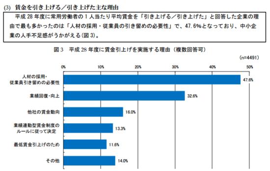 h28_%e4%b8%ad%e5%b0%8f%e4%bc%81%e6%a5%ad%e3%81%ae%e9%9b%87%e7%94%a8%e7%8a%b6%e6%b3%81_15