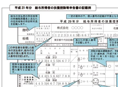 平成29年分_給与所得者の扶養控除等申告書の記載例の画像