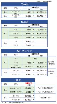クラウド会計料金比較(20161104)