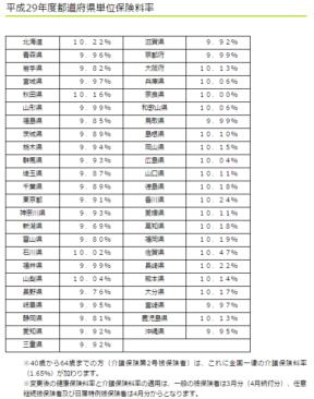 平成29年度都道府県単位保険料率の画像