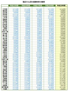 h29_協会けんぽの保険料率の推移グラフ