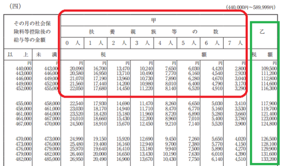 h29_源泉徴収税額表(月額表)_(四)の画像