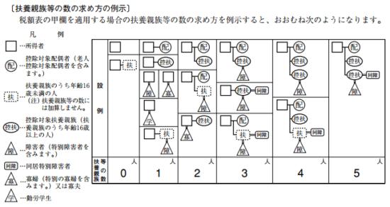 h29_扶養親族等の数の求め方の例示の画像