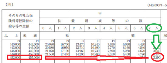 h29_源泉徴収税額表(月額表)_(四)の画像2