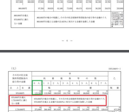 h29_源泉徴収税額表(月額表)_(七)の画像