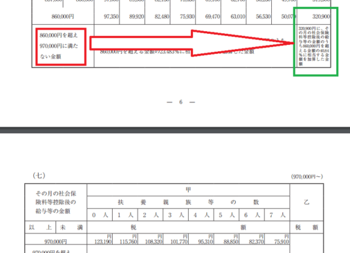 h29_源泉徴収税額表(月額表)_(六)の画像