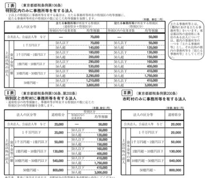 h29_東京都の法人税の均等割額の表の画像