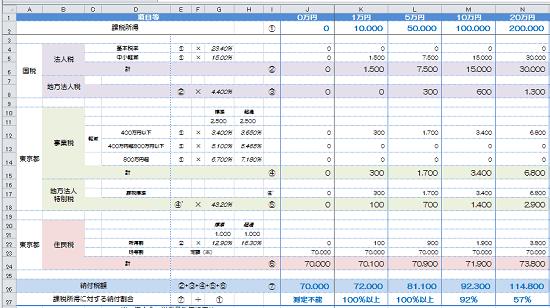 h29_中小法人の納付額の予測の画像1