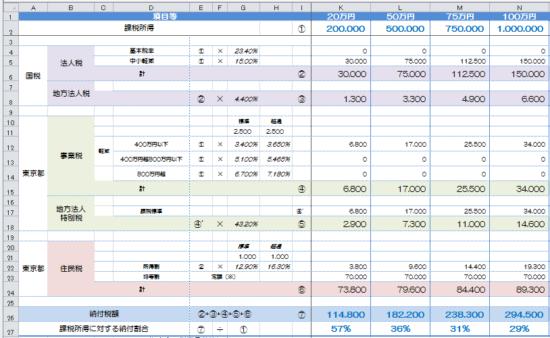h29_中小法人の納付額の予測の画像2