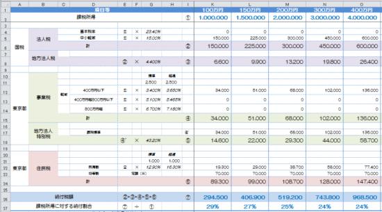h29_中小法人の納付額の予測の画像3