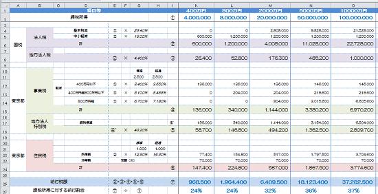 h29_中小法人の納付額の予測の画像4
