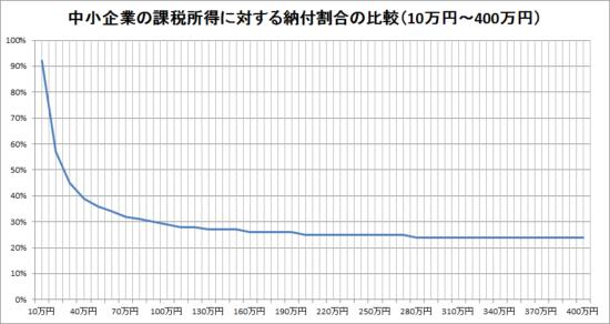 h29_中小企業の課税所得に対する納付割合のグラフ1