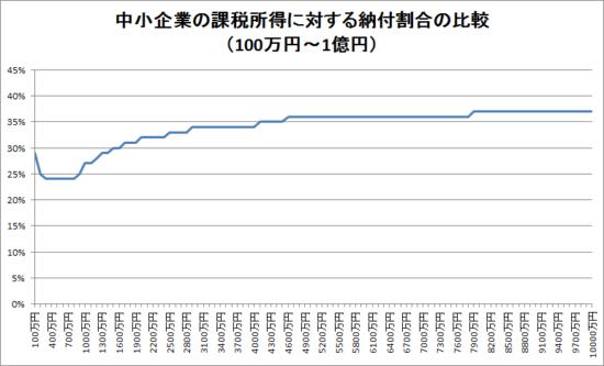 h29_中小企業の課税所得に対する納付割合のグラフ2