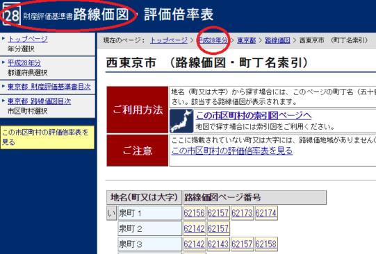 平成28年分_西東京市(路線価図・町丁名索引)