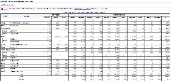 h27_税理士試験受験申込者数(速報値)の画像