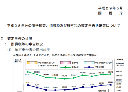 h28_所得税等の確定申告状況等の画像