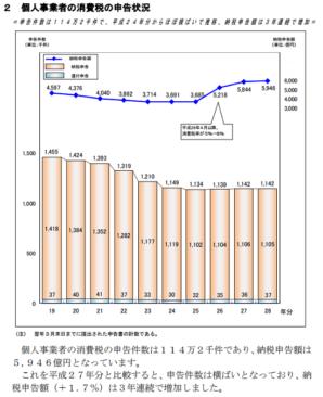 h28_個人事業者の消費税の申告状況等の画像