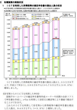 h28_ICTを利用した所得税等の確定申告書の提出人員の画像
