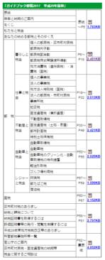 h29_ガイドブック都税2017の掲載内容の画像