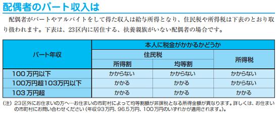 h29_ガイドブック都税_パート収入と非課税の画像