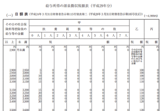 h29_源泉徴収税額表(日額表)_(一)の画像