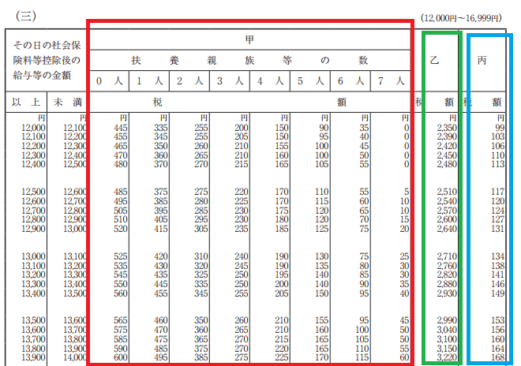 h29_源泉徴収税額表(日額表)_(三)の画像