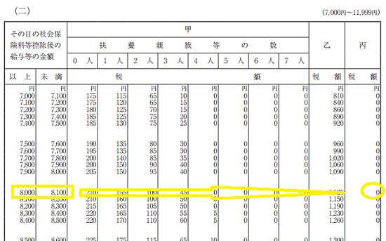 h29_源泉徴収税額表(日額表)_丙欄の画像