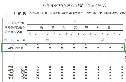 h29_源泉徴収税額表(日額表)_2,900円未満の甲欄の場合