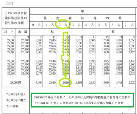 h29_源泉徴収税額表(日額表)_28,000円を超える甲欄の場合