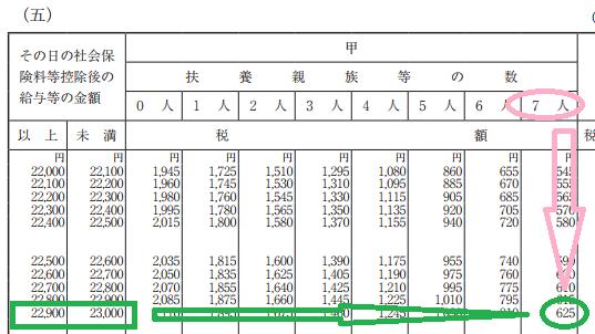 h29_源泉徴収税額表(日額表)_扶養親族等の数が8以上となるケース