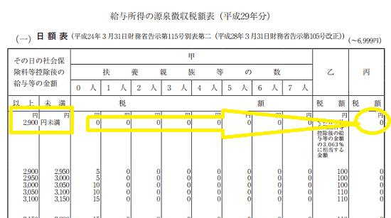 h29_源泉徴収税額表(日額表)_2,900円未満で丙欄のケース