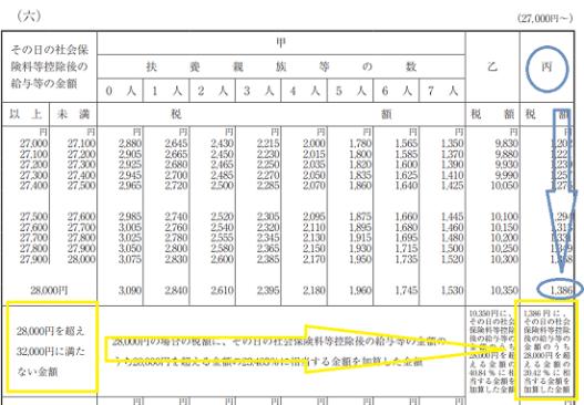 h29_源泉徴収税額表(日額表)_28,000円を超える丙欄のケース