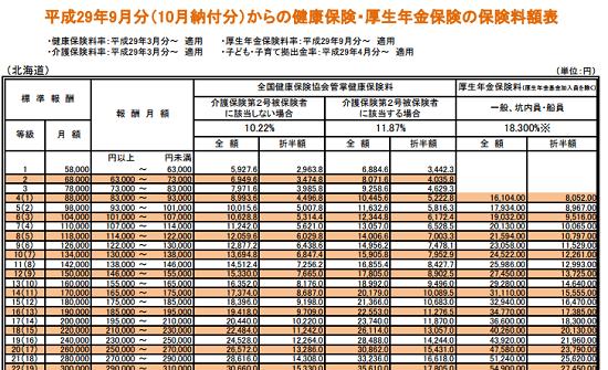 h2909_協会けんぽ保険料額表(北海道)の画像の一部