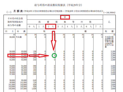 h29_主たる勤務先での源泉徴収税額の算出方法の画像