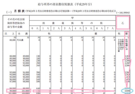 h29_従たる勤務先での源泉徴収税額の算出方法の画像