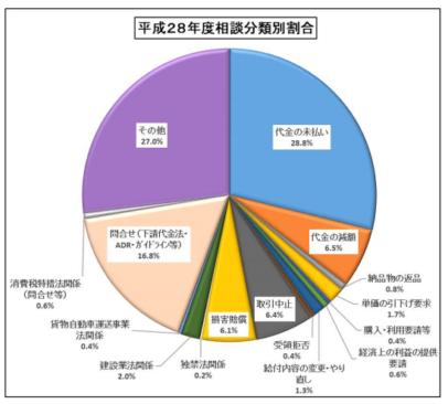 平成28年度の下請けかけこみ寺の相談分類別割合の円グラフの画像