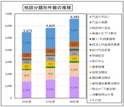 平成28年度の下請かけこみ寺の相談分類別件数の推移の棒グラフの画像