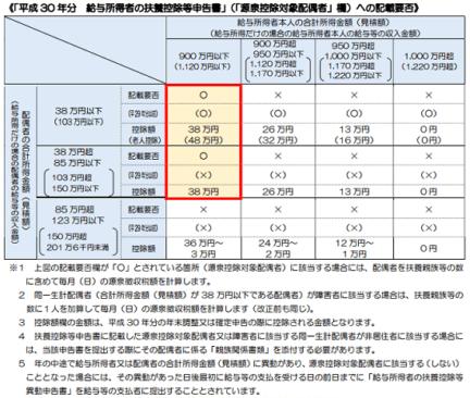 平成30年分の源泉控除対象配偶者のの説明資料の一部の画像