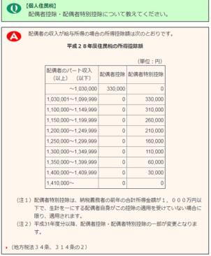 平成28年度の東京都の配偶者控除と配偶者特別控除額の画像