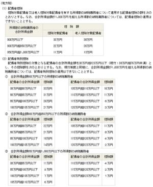 平成29年度の税制改正の地方税の配偶者控除等の額の画像
