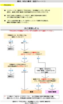 平成29年分-寡婦等の確認チャート(1)